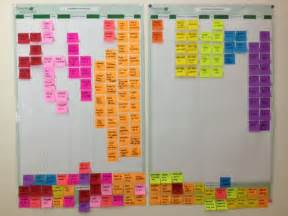 project planning organization for visual