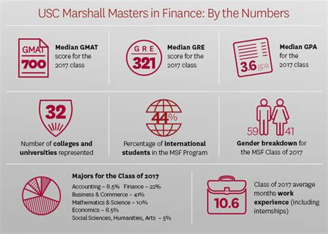 Usc Mba Gpa Requirements by Master Of Science In Finance Usc Marshall