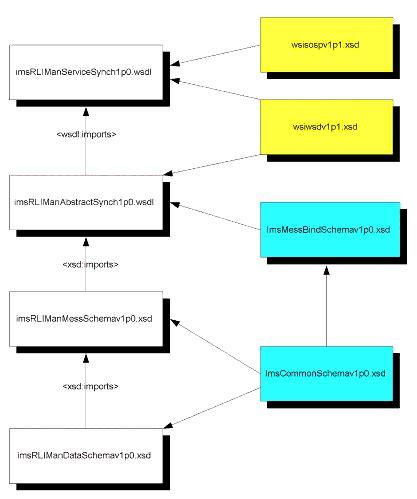 wsdl binding ims resource list interoperability xml wsdl binding
