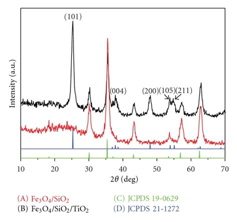 xrd pattern for sio2 preparation and photocatalytic activity of magnetic fe3o4