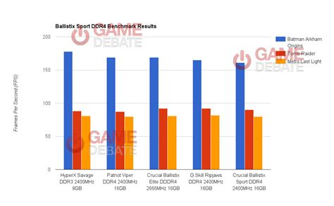 best ram latency for gaming ram cas latency gaming the best free software for your