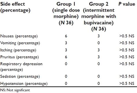 side effects of anesthesia after c section efficacy of single dose epidural morphine versus