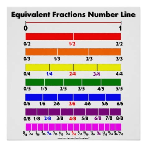 printable equivalent fraction number line fraction number lines new calendar template site