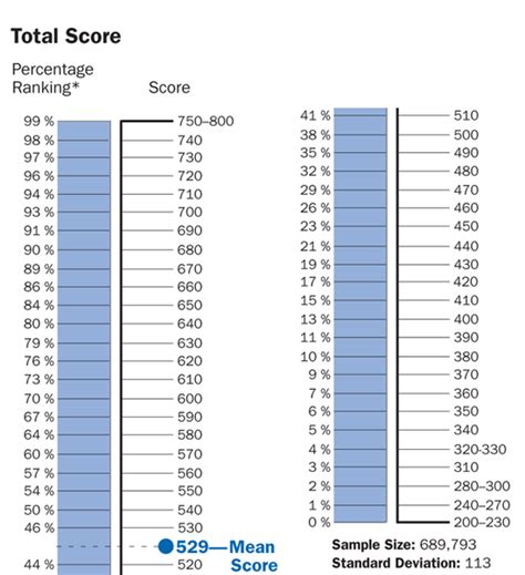 Of Wisconsin Mba Part Time Average Gmat Scores by Gmat Scores Range For Schools 28 Images The