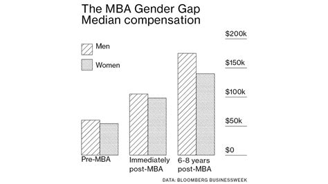 Pre Mba Means by Get Paid Less Even After They Get Business Degrees