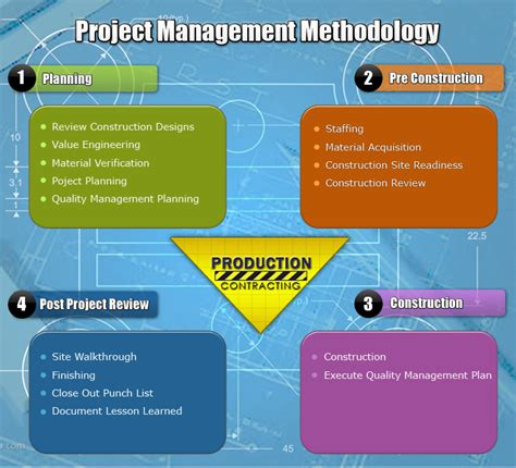 project management approach template about us production contracting
