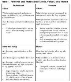 Ethical Dilemma Sample Essay What Is An Ethical Dilemma Socialworker Com