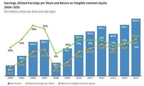 jp stock the investor jpm annual report 2015