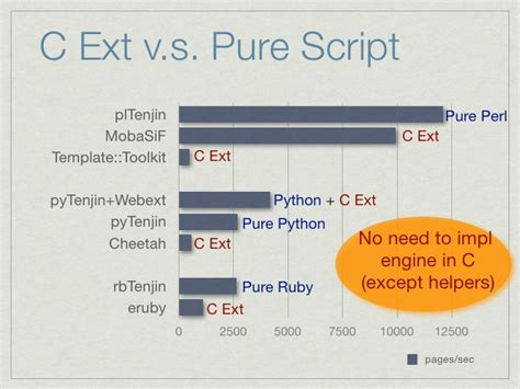 python template engine how to create a high speed template engine in python