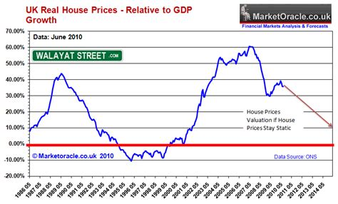 uk house prices forecast 2014 to 2018 the debt fuelled