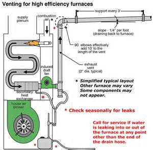 high efficiency furnace schematic high get free image