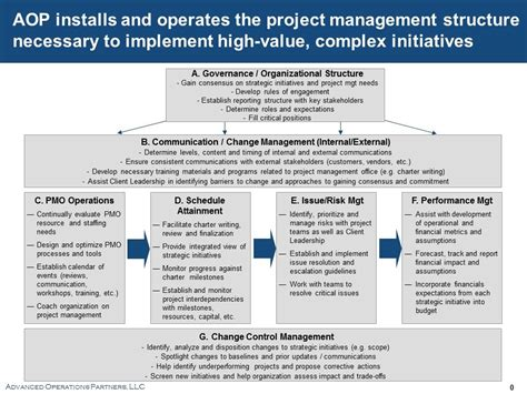 Change Management Project Report For Mba by Project Change Management Advanced Operations Partners