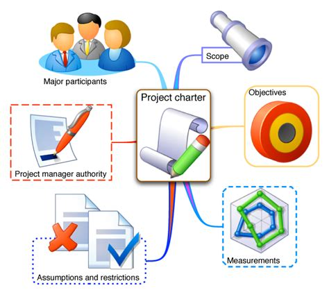Planning Projects   Tips   Project Guru