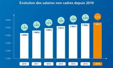 le salaire moyen non cadre est de 1567