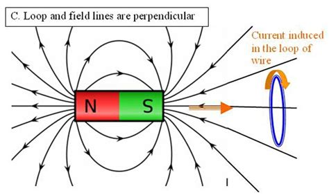 magnetic field line of induction power move manipulating magnets to improve generator output