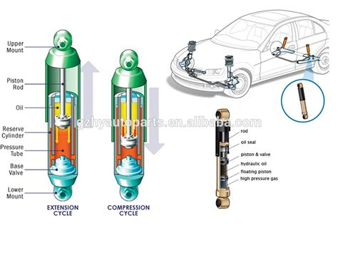 Federbein Auto by Car Shock Absorbers Diagram Www Pixshark Images