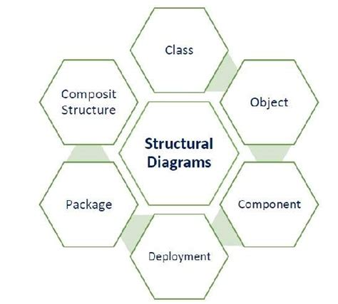 create software architecture diagram software architecture and design architecture models