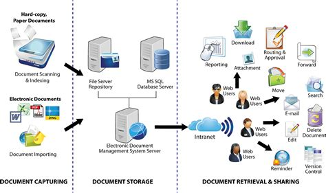 workflow and document management document management system malaysia cloud based document