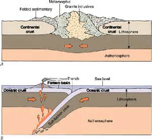 Continental Collision Chapter 7 Part 6 Chapter Tutorial Plate Tectonics