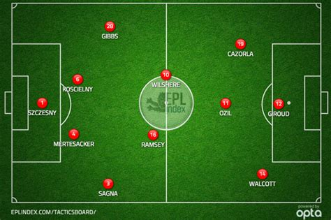 arsenal line up how arsenal will line up against sunderland