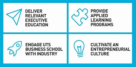 Uts Mba Entrepreneurship by About Business Practice Of Technology Sydney