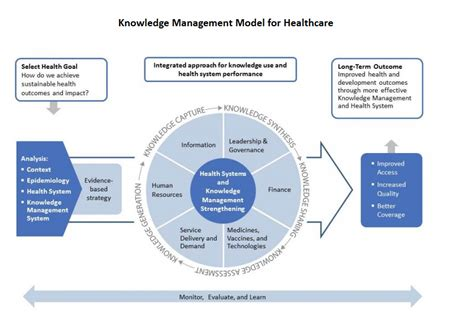Key Management Models by Related Keywords Suggestions For Knowledge Management