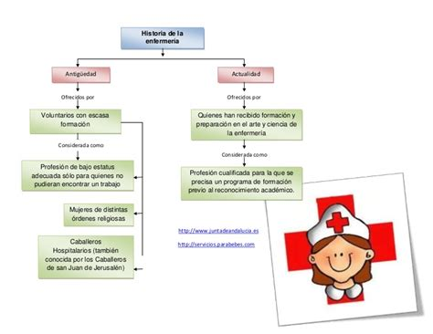 pdf enfermeria en linea del tiempo historia de mexico historia de la enfermeria mapa c