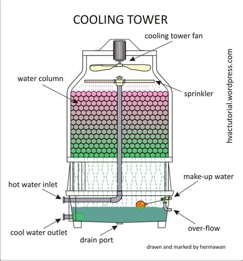 how do tower fans work how do towers work quora