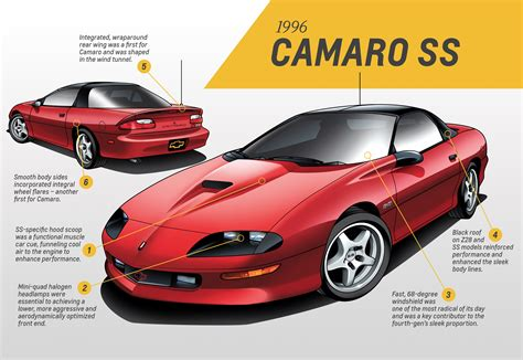 camaro designer camaro design analysis