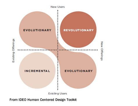 design thinking degree evolution vs revolution via ideo brand strategy pinterest