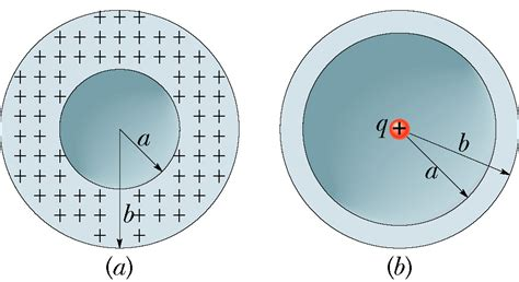 spherical capacitor when inner sphere is earthed in the figure b a nonconducting spherical shell chegg