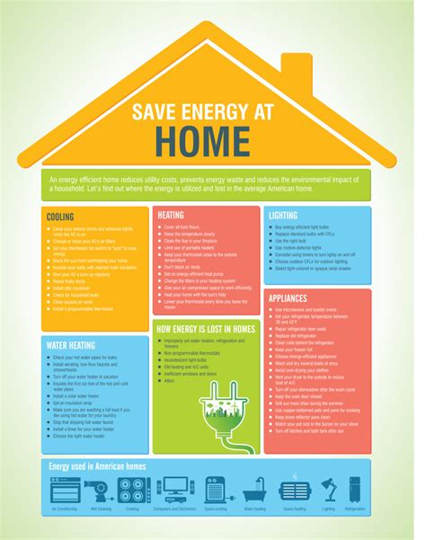 8 Tips For Home Energy Conservation by Energy Saving Tips For Your Home A C Rimmer