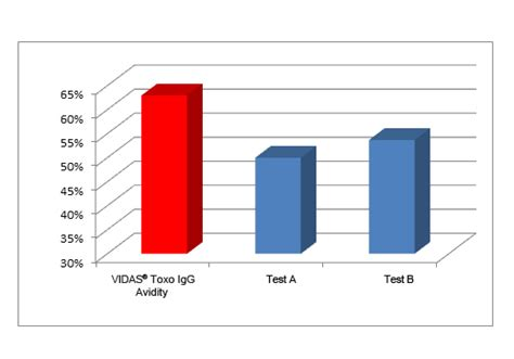 toxo test vidas 174 torc serodiagnosis of torc in