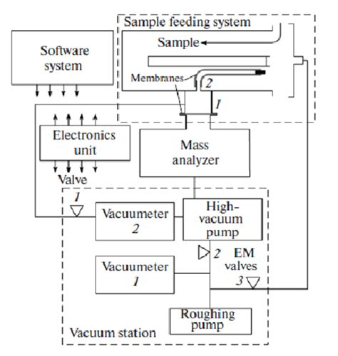 mass spectrometer block diagram wonderful block diagram analysis contemporary electrical