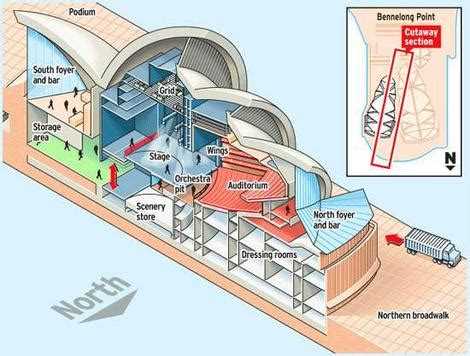 sydney opera house diagram it s reno time for the city s grandest house national