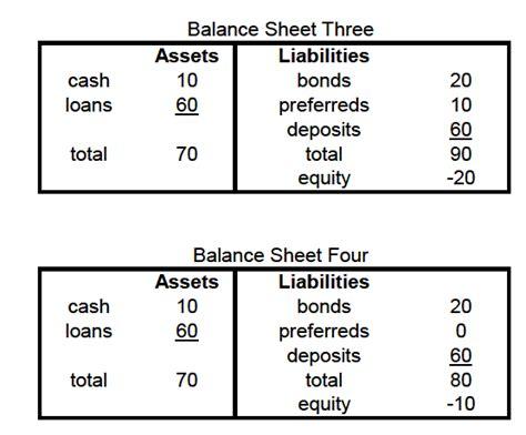 bank balance sheet u s treasury smoke and mirrors turning bankrupt banks