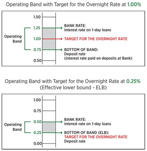 overnight bank rate frequently asked questions bank of canada