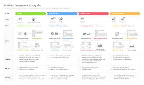 google design sprint adalah 从 sprint 中诞生的云端开发用户旅程图