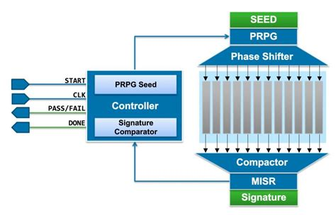 Logic And Architecture Synthesis semiwiki design for safety in automotive electronics