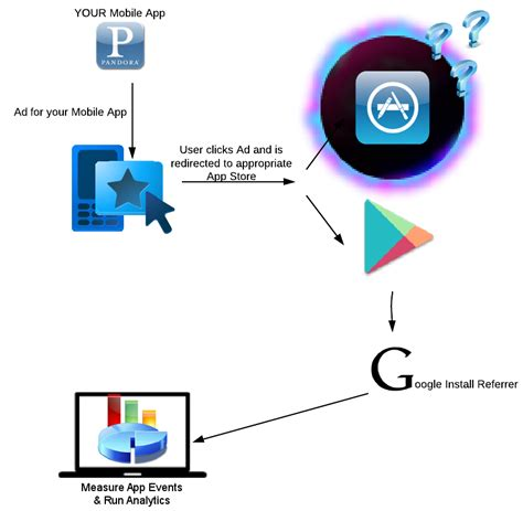 mobile app tracking choosing a platform for mobile app tracking and attribution