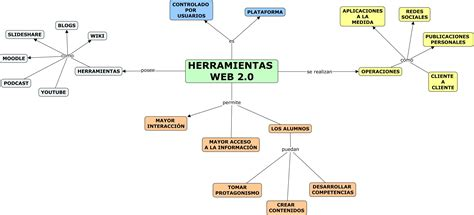 imagenes sobre web 3 0 mapa mental herramientas web 2 0 wiki did 193 ctica y