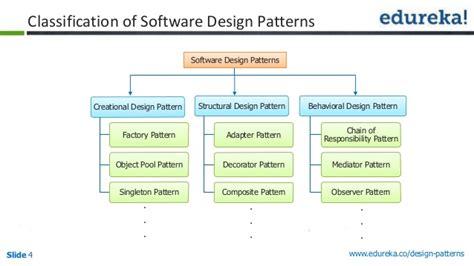 pattern languages of program design 4 design patterns the ultimate blueprint for software