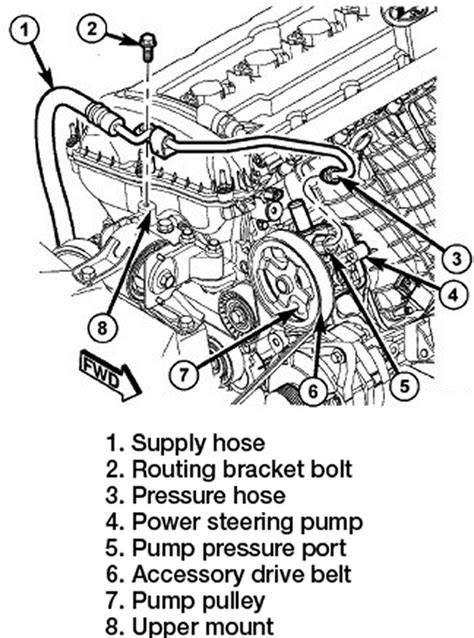 Jeep Patriot Power Steering Fluid Repair Guides Power Steering Removal