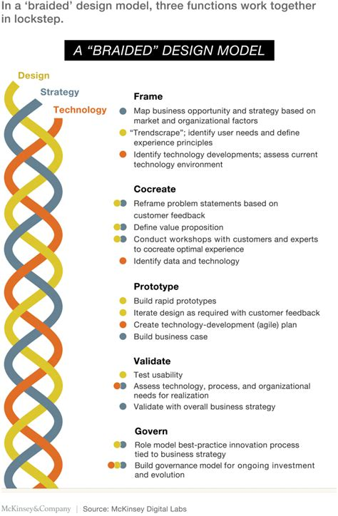 design thinking for hr people operations and culture building a design driven culture mckinsey company
