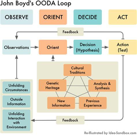 Diagram Of The Ooda Loop Archery D Loop Diagram Elsavadorla Ooda Loop Diagram