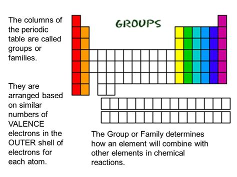 periodic table rows and columns row row row your element gently through the periodic