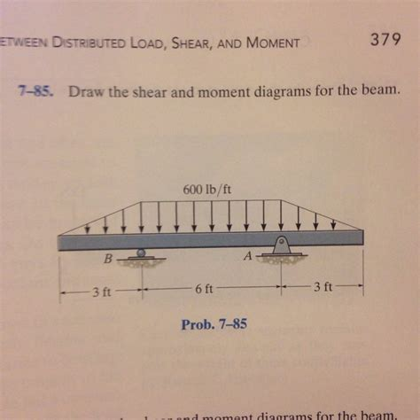 draw the shear and moment diagrams for the beam solved draw the shear and moment diagrams for the beam