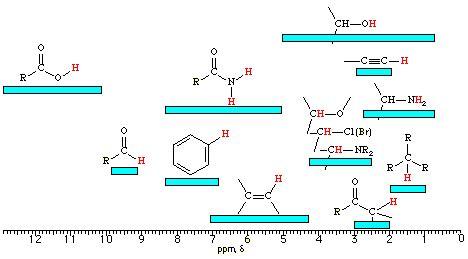 Proton Nmr Shift Table by Chem435 Physical Chemistry Laboratory Lab8 Nmr Spectroscopy