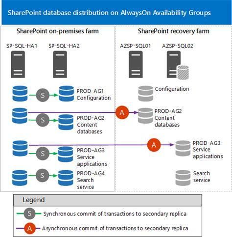 Sharepoint High Availability Server Diagram