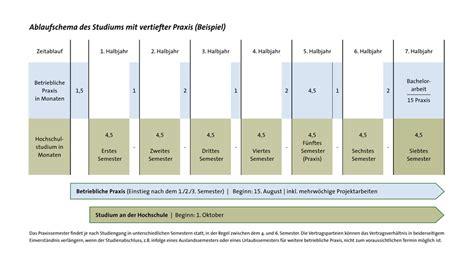 Bewerbung Duales Studium Angewandte Informatik Duale Studieng 228 Nge Ostbayerische Technische Hochschule